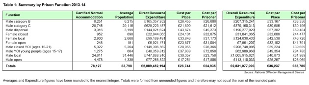Cost of place in prisons, according to Ministry of Justice