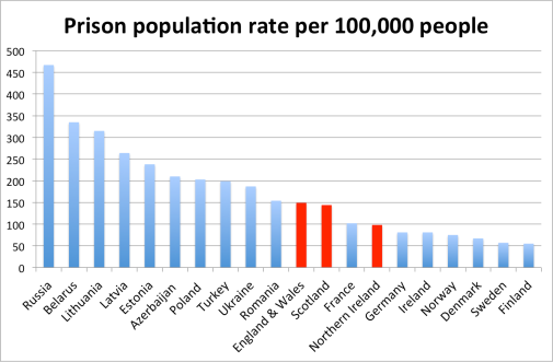 Source: International Centre for Prison Studies