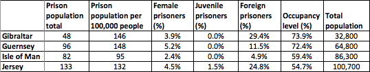 UK island territories prison stats