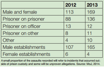 Source: Commision on Sex in Prison