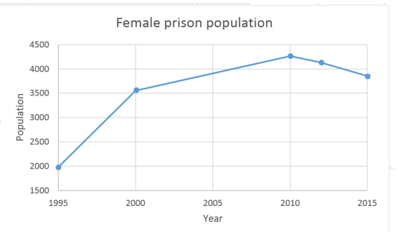 big female prison pop