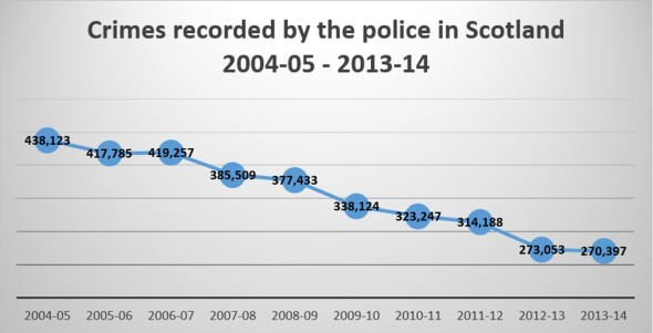 Crimes recorded by the police in Scotland, 2004-05 to 2013-14