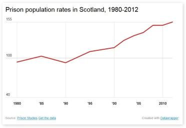 Prison population rates scotland
