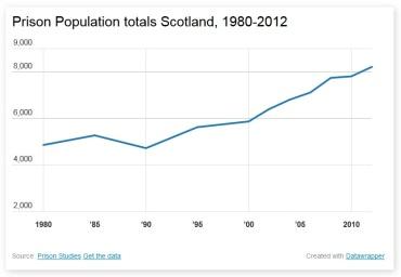 Prison population totals scotland