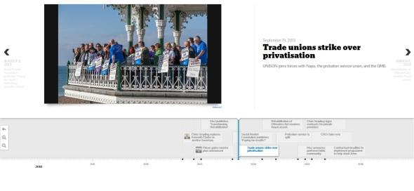 Timeline: Privatisation of the probation service