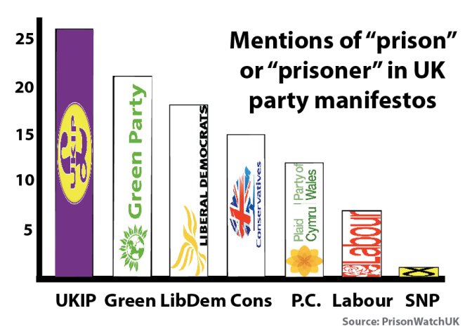 UKIP mentions prisons most in its 2015 manifesto while the SNP has only one reference. Source: Prison Watch UK
