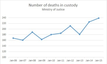 Deaths in custody, Ministry of Justice