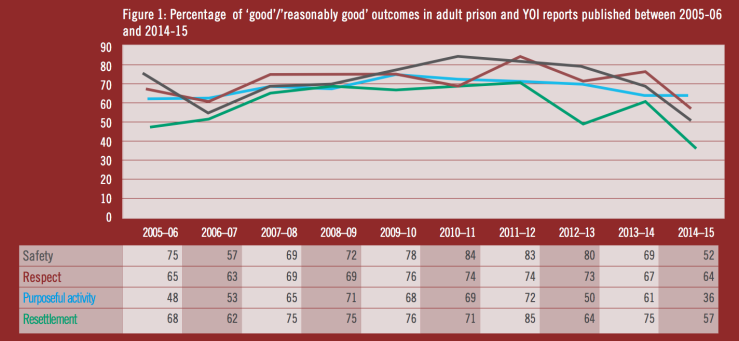 Outcomes in prisons in England & Wales over 10 years