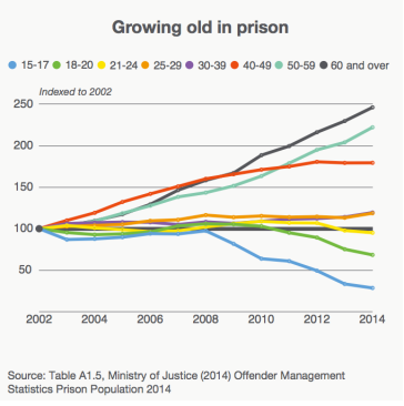 The over-50s in prison have been growing fast since 2002. Source: Prison Reform Trust