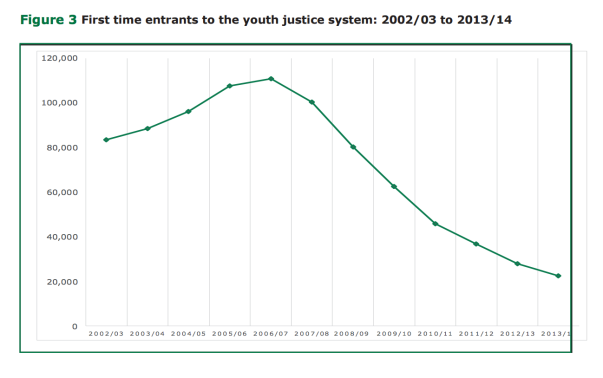 First time entrants to prison for young people - 2002-14