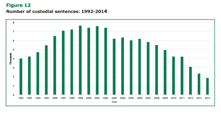 Number of custodial sentences for children in UK - 1992-2014