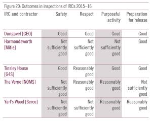 centre outcomes