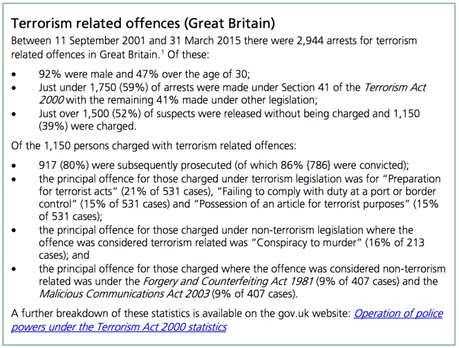 Source: Radicalisation in prisons in England & Wales - House of Commons Briefing Paper - 14 April 2016