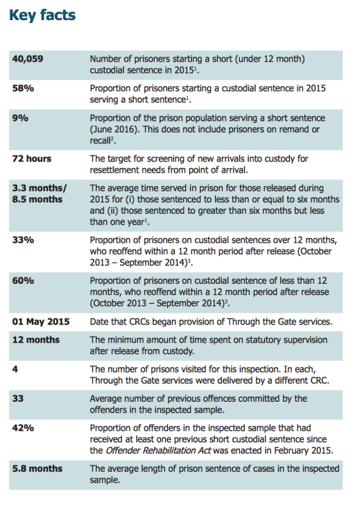 Source: HM Inspectorate of Probation and HM Inspectorate of Prisons